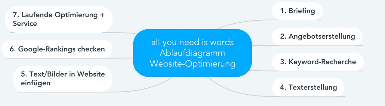 Ablaufdiagramm Website-Optimierung
