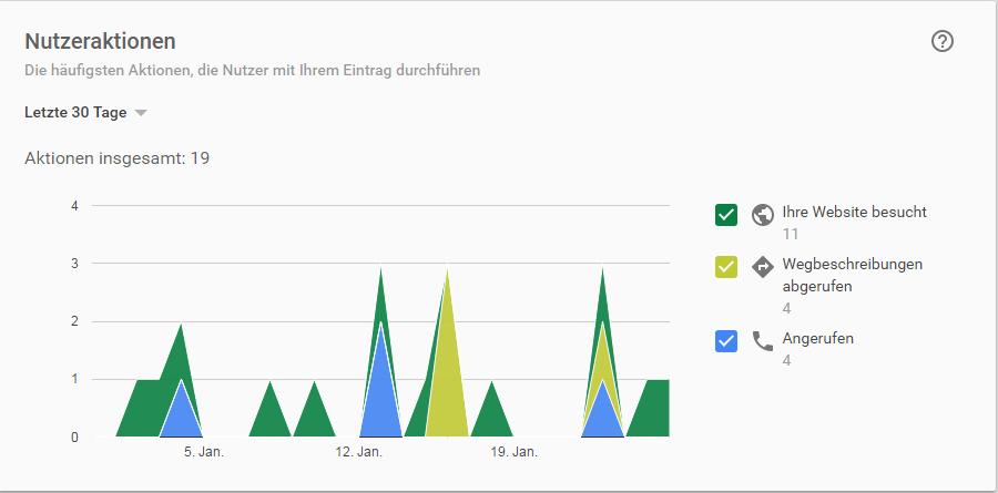 Nutzeraktionen, ausgehend von Suchergebnissen in der Google-Suche (generiert aus Google My Business)