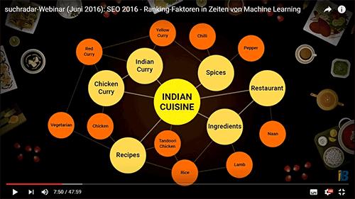 Keywords für holistischen Content - Beispiel Indian Cusine